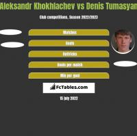 Aleksandr Khokhlachev vs Denis Tumasyan h2h player stats