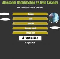 Aleksandr Khokhlachev vs Ivan Taranov h2h player stats