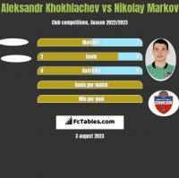 Aleksandr Khokhlachev vs Nikolay Markov h2h player stats