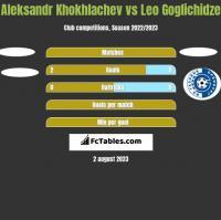 Aleksandr Khokhlachev vs Leo Goglichidze h2h player stats