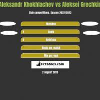Aleksandr Khokhlachev vs Aleksei Grechkin h2h player stats