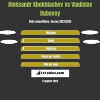 Aleksandr Khokhlachev vs Vladislav Dubovoy h2h player stats