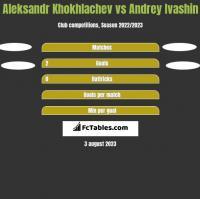 Aleksandr Khokhlachev vs Andrey Ivashin h2h player stats