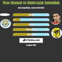 Firas Chaouat vs Abderrazak Hamdallah h2h player stats