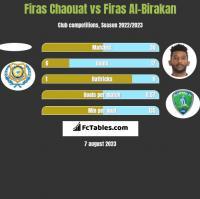 Firas Chaouat vs Firas Al-Birakan h2h player stats