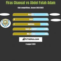 Firas Chaouat vs Abdel Fatah Adam h2h player stats