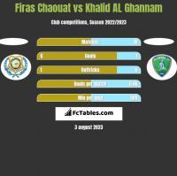 Firas Chaouat vs Khalid AL Ghannam h2h player stats