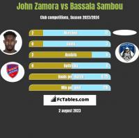 John Zamora vs Bassala Sambou h2h player stats