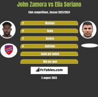 John Zamora vs Elia Soriano h2h player stats