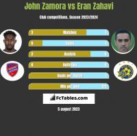 John Zamora vs Eran Zahavi h2h player stats