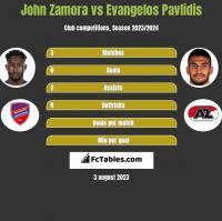 John Zamora vs Evangelos Pavlidis h2h player stats