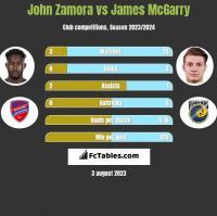 John Zamora vs James McGarry h2h player stats