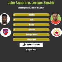 John Zamora vs Jerome Sinclair h2h player stats