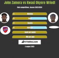 John Zamora vs Kwasi Okyere Wriedt h2h player stats