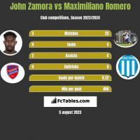 John Zamora vs Maximiliano Romero h2h player stats