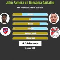 John Zamora vs Oussama Darfalou h2h player stats