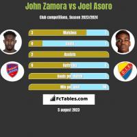 John Zamora vs Joel Asoro h2h player stats