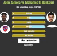 John Zamora vs Mohamed El Hankouri h2h player stats