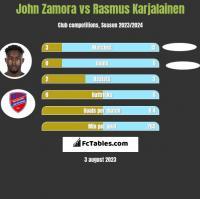 John Zamora vs Rasmus Karjalainen h2h player stats