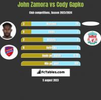 John Zamora vs Cody Gapko h2h player stats