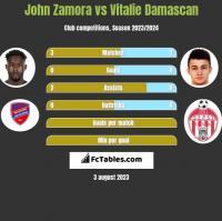 John Zamora vs Vitalie Damascan h2h player stats