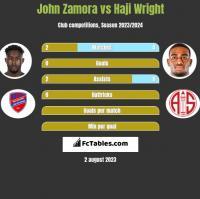John Zamora vs Haji Wright h2h player stats