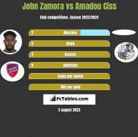 John Zamora vs Amadou Ciss h2h player stats