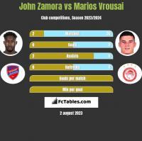 John Zamora vs Marios Vrousai h2h player stats