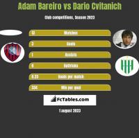 Adam Bareiro vs Dario Cvitanich h2h player stats