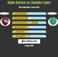 Adam Bareiro vs Lisandro Lopez h2h player stats