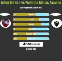Adam Bareiro vs Federico Matias Zaracho h2h player stats