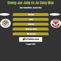 Seong-Jae Jang vs Ju-Sung Woo h2h player stats