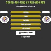 Seong-Jae Jang vs Sun-Woo Kim h2h player stats