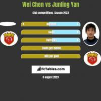Wei Chen vs Junling Yan h2h player stats