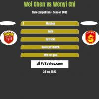Wei Chen vs Wenyi Chi h2h player stats