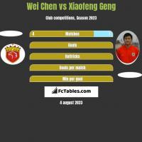 Wei Chen vs Xiaofeng Geng h2h player stats
