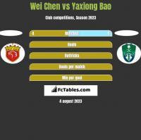 Wei Chen vs Yaxiong Bao h2h player stats