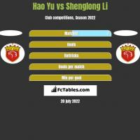 Hao Yu vs Shenglong Li h2h player stats