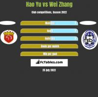 Hao Yu vs Wei Zhang h2h player stats