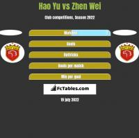 Hao Yu vs Zhen Wei h2h player stats