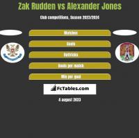 Zak Rudden vs Alexander Jones h2h player stats