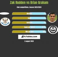 Zak Rudden vs Brian Graham h2h player stats