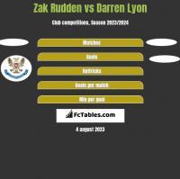 Zak Rudden vs Darren Lyon h2h player stats