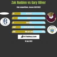 Zak Rudden vs Gary Oliver h2h player stats
