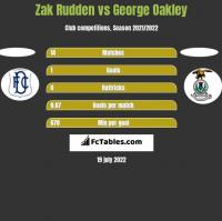 Zak Rudden vs George Oakley h2h player stats