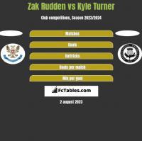 Zak Rudden vs Kyle Turner h2h player stats