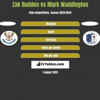 Zak Rudden vs Mark Waddington h2h player stats
