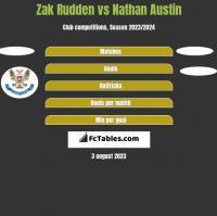 Zak Rudden vs Nathan Austin h2h player stats
