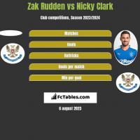 Zak Rudden vs Nicky Clark h2h player stats