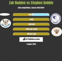 Zak Rudden vs Stephen Dobbie h2h player stats